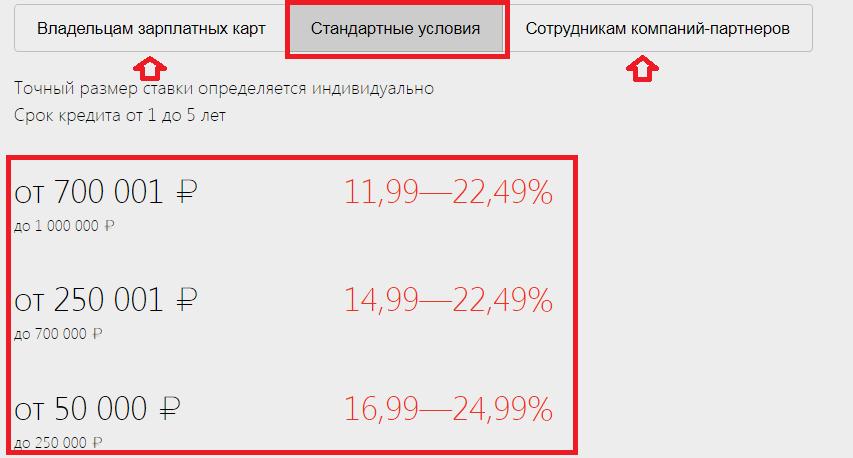 Кредит до 1000000 рублей без справок о доходах
